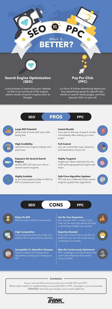 SEo vs. PPC infographic