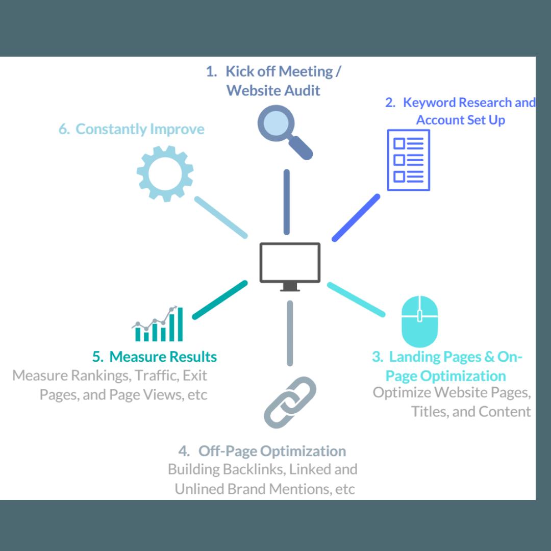 ThinkProfits 6 step process to SEO success