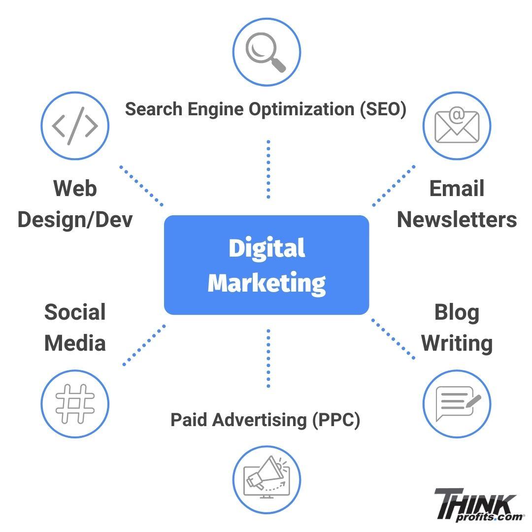 Digital Marketing Agency Graphic