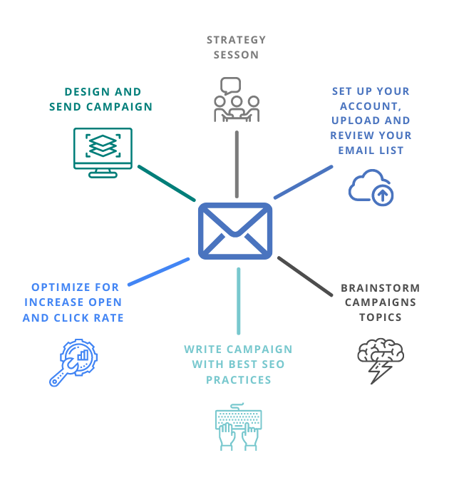 Email Marketing Process