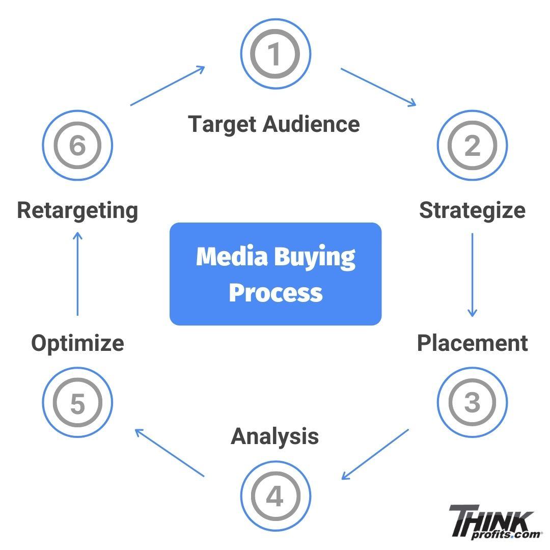 media buying process