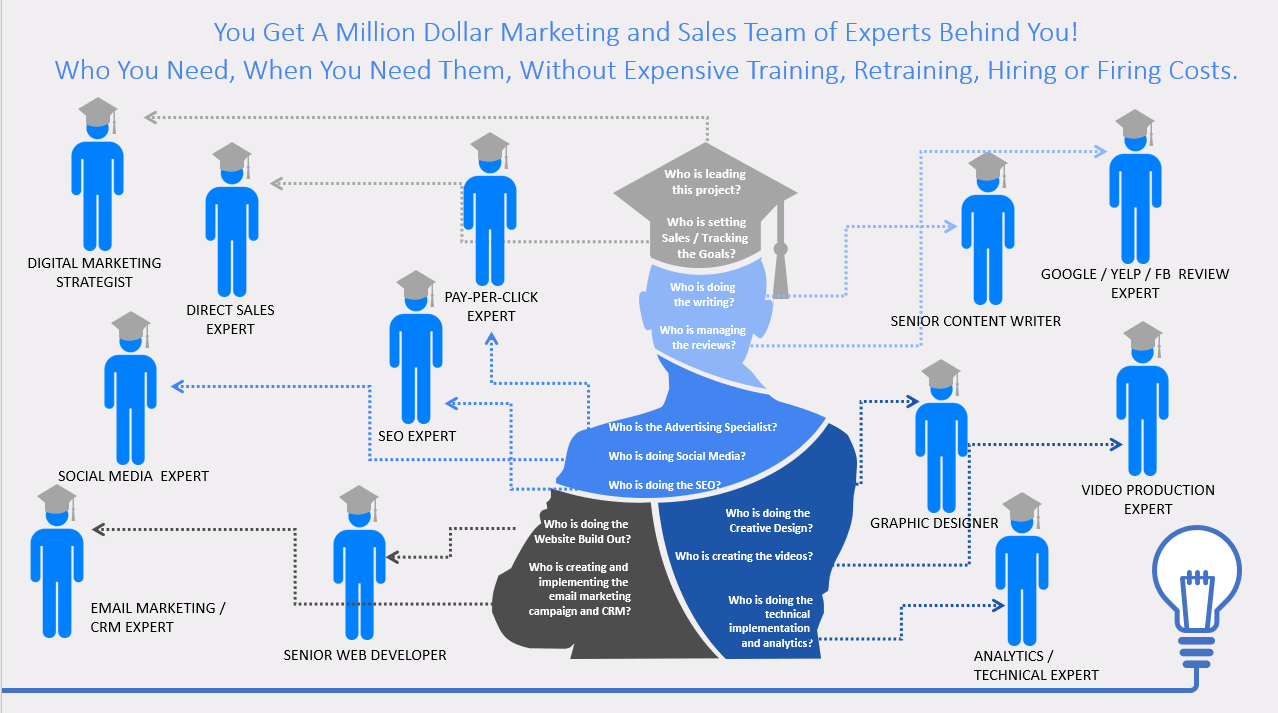 infographic showing ThinkProfits team roles